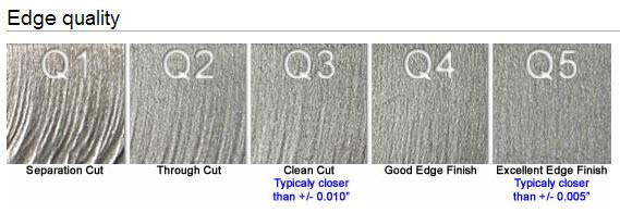 Snijkwaliteiten watersnijden. Deze afbeelding geeft de verschillende snijkwaliteiten aan met de toegestane toleranties.